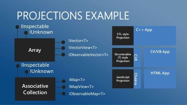 OBJECT CREATION                                         Projection creates                       IInspectable       Start ...