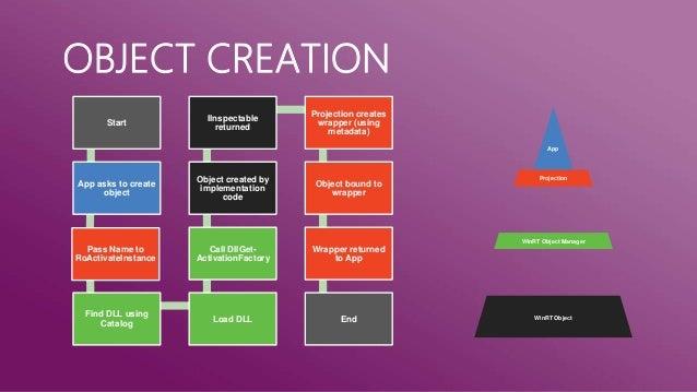 VERSIONING      Object                           Object Windows                    App   Windows                    App   ...