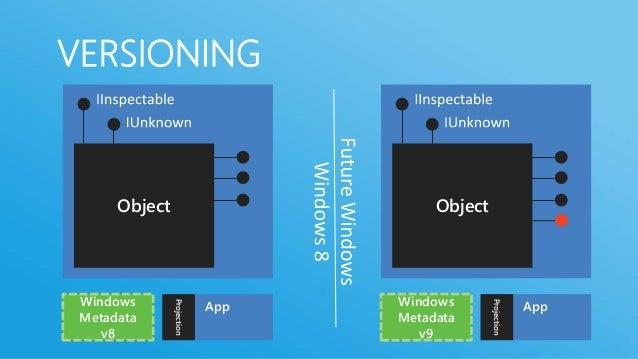 WINDOWS RUNTIMEASYNCHRONYBasic requirements for appsAlways responsive, readyLong running API must be delivered as asyncAsy...