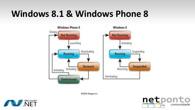a discussion about windows ninety five The company's principal desktop operating system product in 1996 was  microsoft windows  95 released in august 1995, windows 95 was a successor  to.