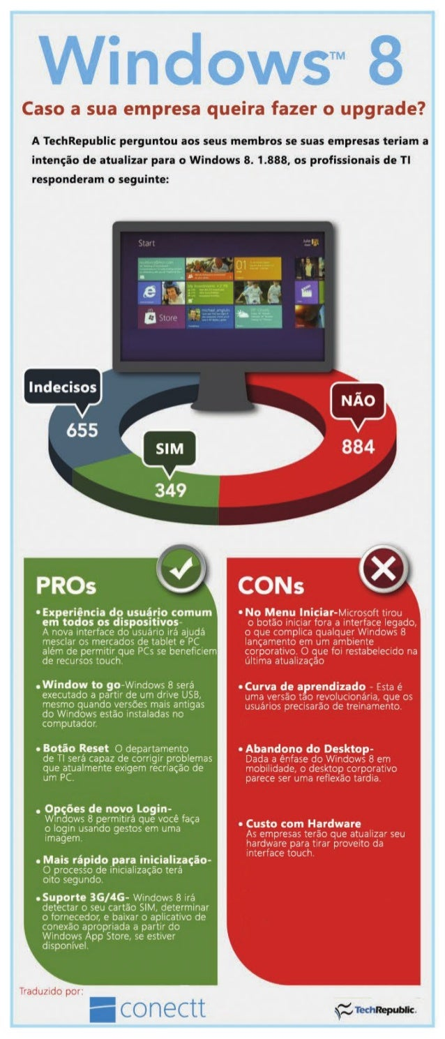 Os prós e contras do Windows 8!