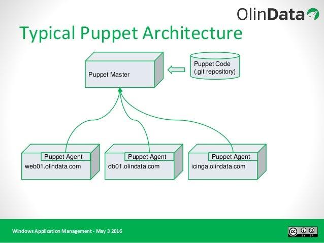 webinar windows application management with puppet