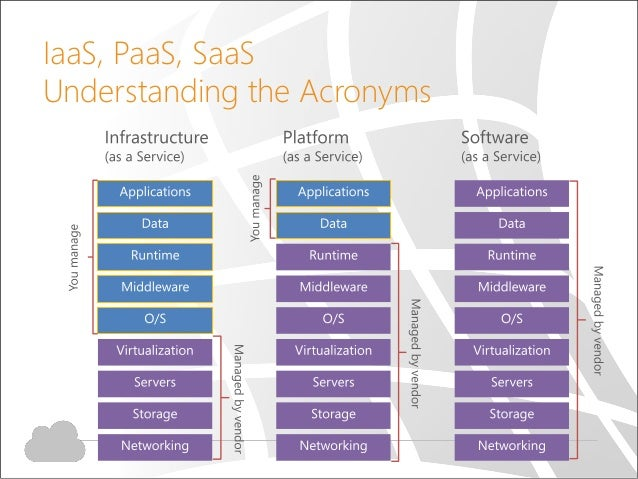 IaaS vs. PaaS: Windows Azure Compute Solutions