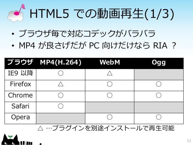 HTML5 での動画再生(1/3)• ブラウザ毎で対応コデックがバラバラ• MP4 が良さげだが PC 向けだけなら RIA ?ブラウザ      MP4(H.264)   WebM   OggIE9 以降        ○         △...