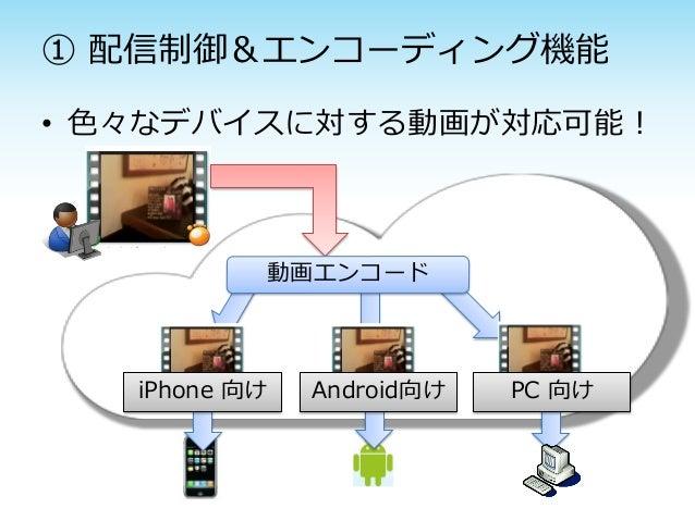 ① 配信制御&エンコーディング機能• 色々なデバイスに対する動画が対応可能!           動画エンコード   iPhone 向け   Android向け   PC 向け