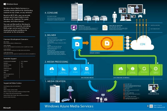 Windows Azure Media Services Like it? Get it.http://gettag.mobi© 2013 Microsoft Corporation. All rights reserved. Created ...