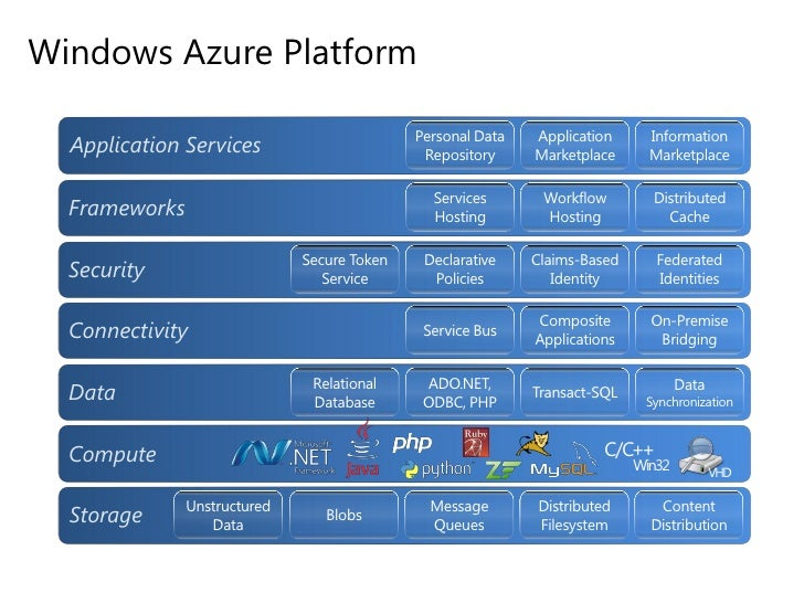 The Microsoft Cloud<br />Server Container Deployment<br />