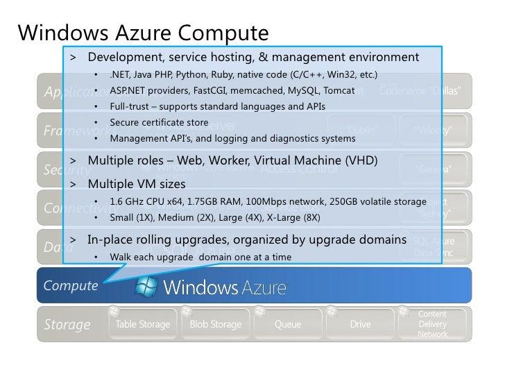 6 weeks reduced to 6 minutes to add server capacity</li></li></ul><li>Case Study – Domino's Pizza<br />About<br /><ul><li>...