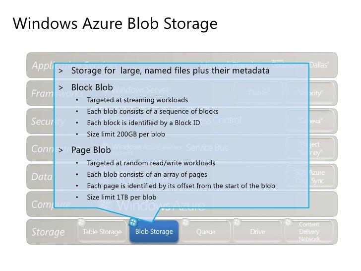 Windows Azure Table Storage</li></ul>Benefits<br /><ul><li>Ability to handle peak loads during periods of extreme need (i....