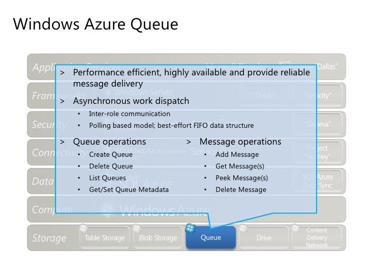 Capability to make optimizations over time and balance use of compute resources across the on-premise and cloud to evolve ...
