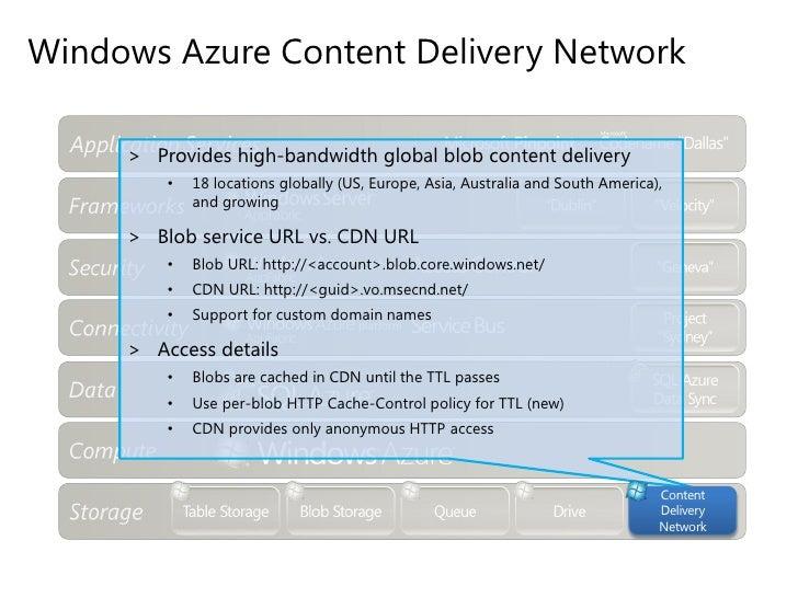 Windows Azure Web Role (20) + Silverlight