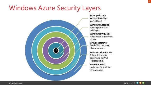 Windows Azure Security Amp Compliance