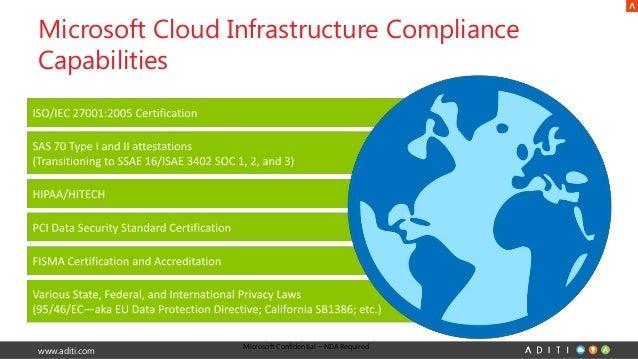 Windows Azure Security & Compliance