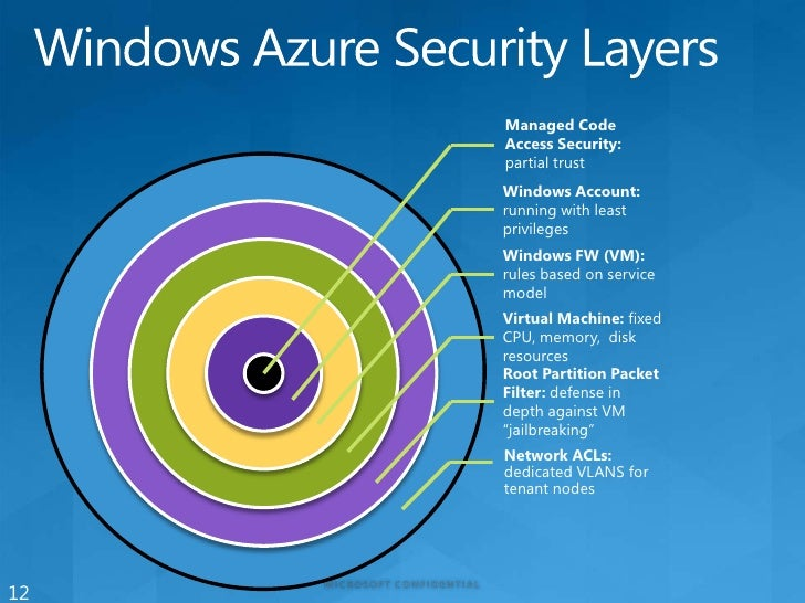Windows Azure Security Best Practices – Part 7: Tips, Tools, Coding Best Practices