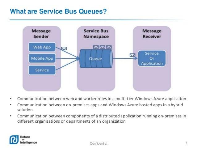 Windows Azure Service Bus