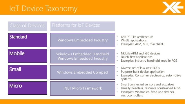 Examples Of Small Pics Or Use In Electronics Palladium : Windows developer program for iot
