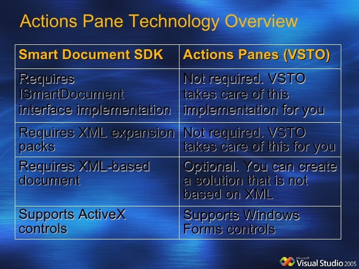 Actions Pane Technology Overview Requires ISmartDocument interface implementation Not required. VSTO takes care of this im...