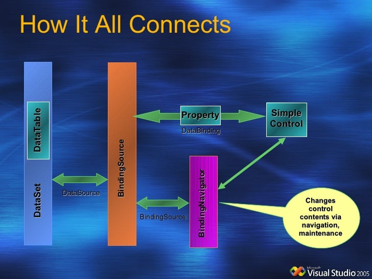How It All Connects BindingSource DataSet DataTable DataSource Simple Control DataBinding Property Changes control content...