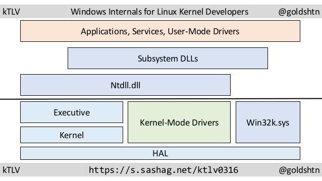 Hal in linux