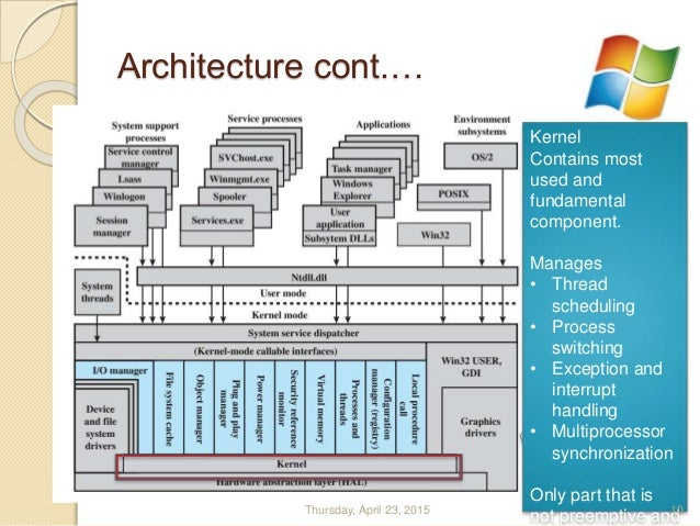 Windows os architecture in summery for Architecture windows