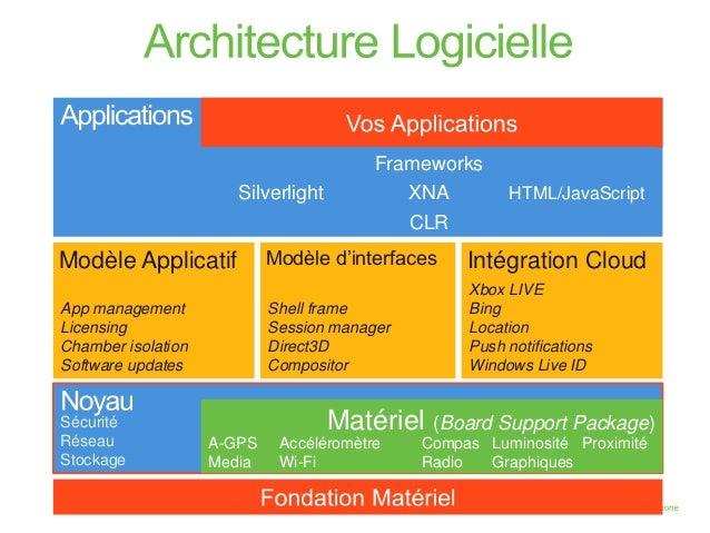Windows phone 7 et la s curit for Architecture logicielle exemple