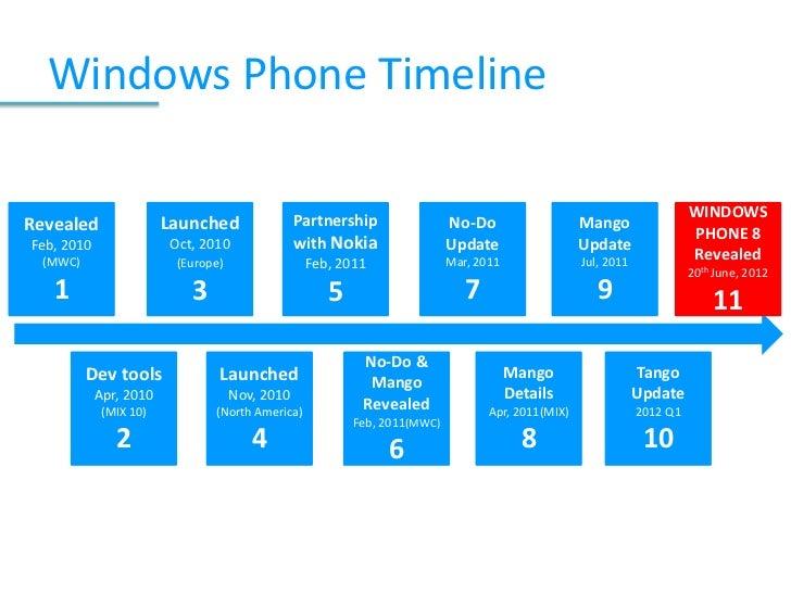 Windows os timeline