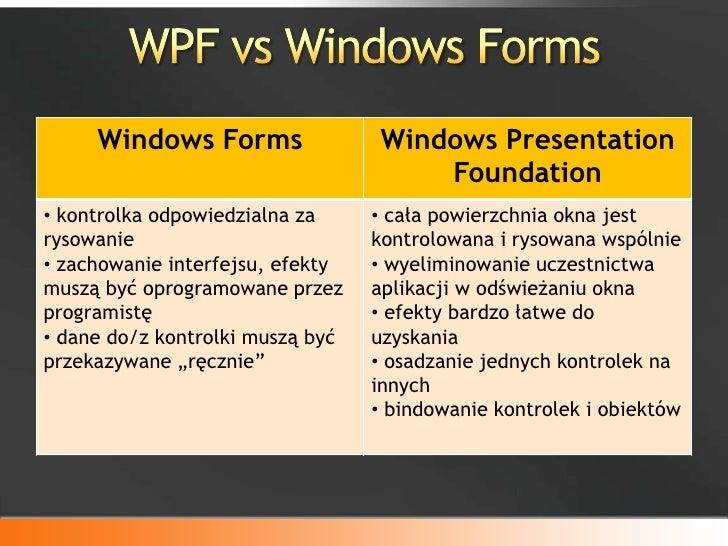 Download Windows Communication Foundation …