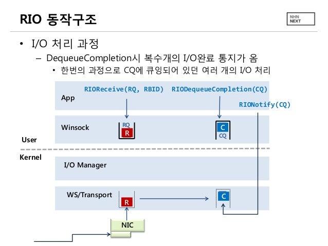 RIO 동작구조 • I/O 처리 과정 – DequeueCompletion시 복수개의 I/O완료 통지가 옴 • 한번의 과정으로 CQ에 큐잉되어 있던 여러 개의 I/O 처리 App  RIOReceive(RQ, RBID)  ...