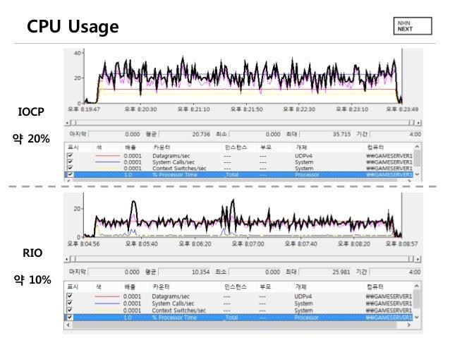 CPU Usage  IOCP  약 20%  RIO 약 10%