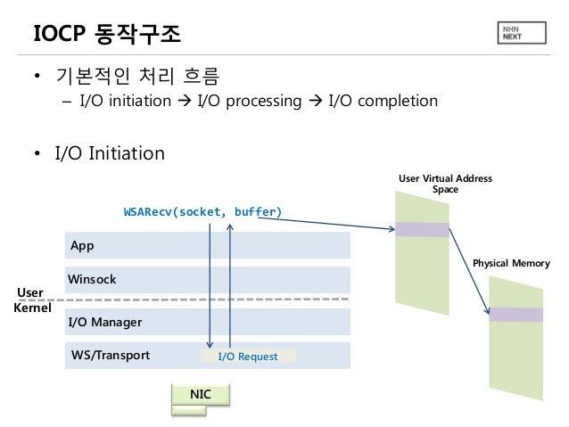 IOCP 동작구조 • 기본적인 처리 흐름 – I/O initiation  I/O processing  I/O completion  • I/O Initiation User Virtual Address Space  WS...