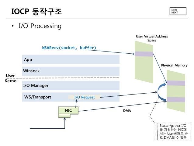 IOCP 동작구조 • I/O Processing User Virtual Address Space  WSARecv(socket, buffer) App Physical Memory  User Kernel  Winsock I...