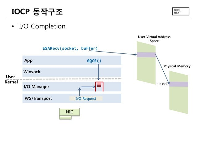IOCP 동작구조 • I/O Completion User Virtual Address Space  WSARecv(socket, buffer) App  GQCS() Physical Memory  User Kernel  W...