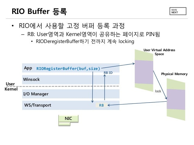 RIO Buffer 등록 • RIO에서 사용할 고정 버퍼 등록 과정 – RB: User영역과 Kernel영역이 공유하는 페이지로 PIN됨 • RIODeregisterBuffer하기 전까지 계속 locking User V...