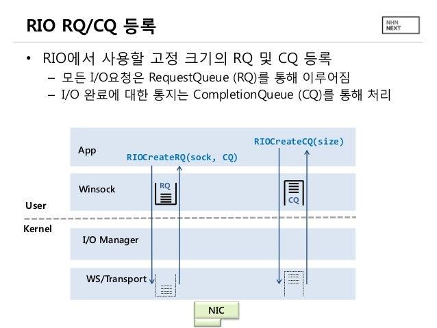 RIO RQ/CQ 등록 • RIO에서 사용할 고정 크기의 RQ 및 CQ 등록 – 모든 I/O요청은 RequestQueue (RQ)를 통해 이루어짐 – I/O 완료에 대한 통지는 CompletionQueue (CQ)를 통...