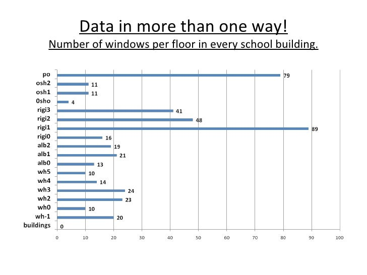 Data in more than one way! Number of windows per floor in every school building.