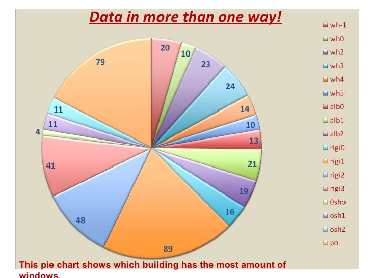 Data in more than one way! This pie chart shows which building has the most amount of windows.