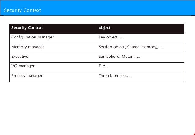 Windows Security Context
