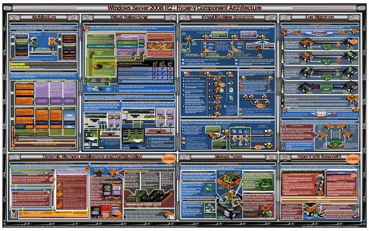 Windows Server 2008 R2 Hyper-V                                                                    How Installing the Hyper...