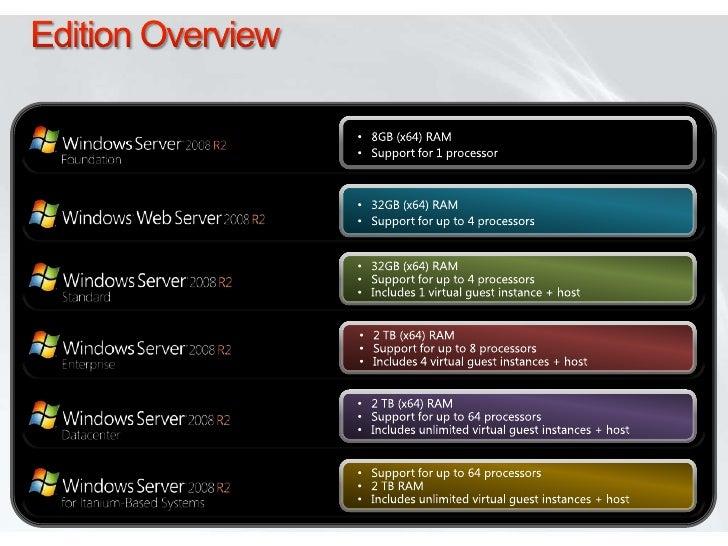 Windows Server 2008 R2 & SP1 for IT Pro's
