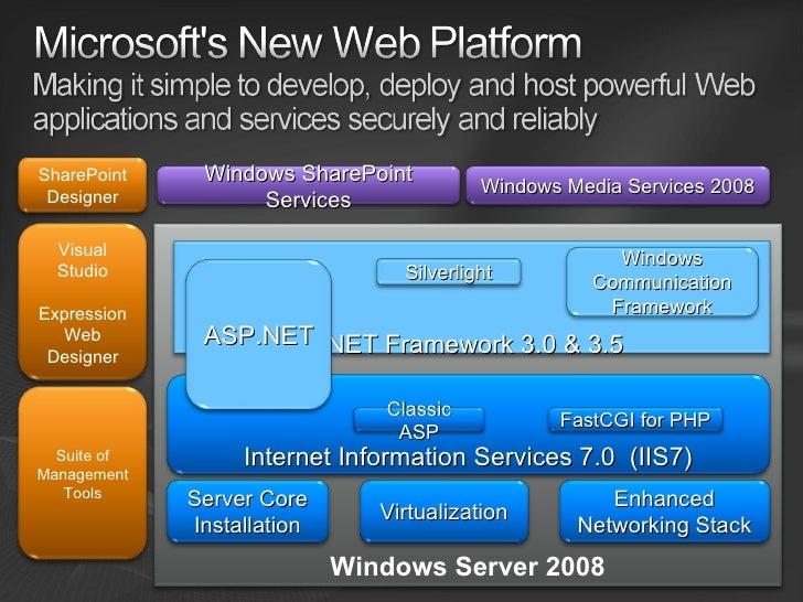 как поднять vpn сервер на windows