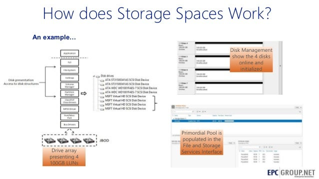 What Does Epc Stand For >> Windows Server 2012 Deep-Dive - EPC Group