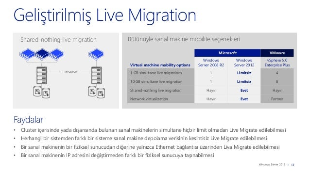 Windows Server 2012/R2 Upgrade için En Önemli Teknik Sebepler