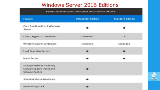 windows server 2016 datacenter edition system requirements
