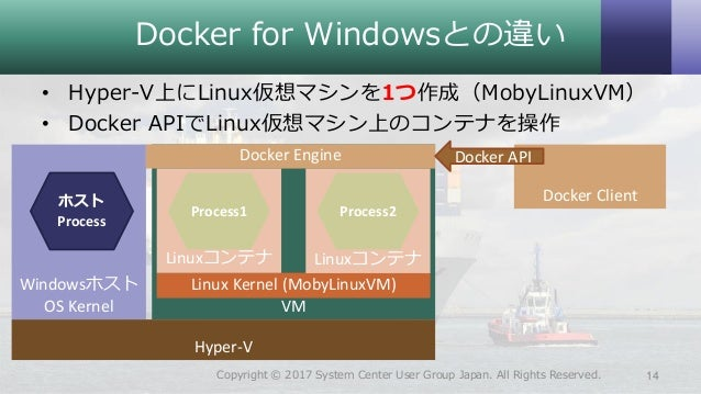linux 命令 ps