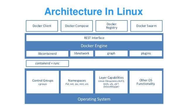 Windows Server and Docker - The Internals Behind Bringing