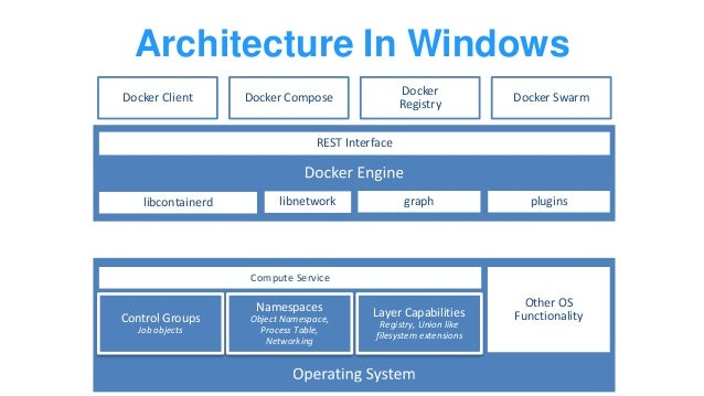 Windows Server And Docker The Internals Behind Bringing