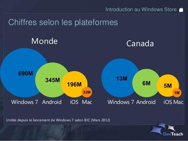Introduction au Windows StoreDe nouveaux devices..