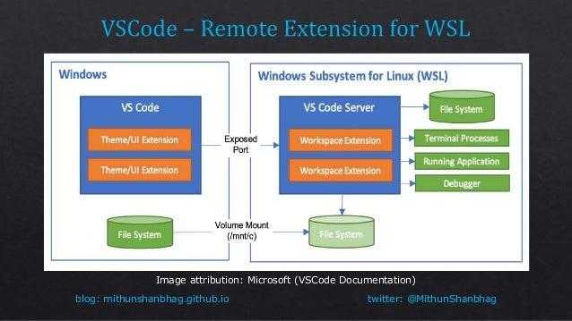 WSL - Windows SubSytem For Linux