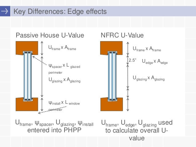 Window Standards Compared Nfrc Iso And Passive House Ratings