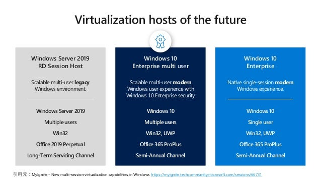 MS最新VDIを知る! Windows Virtual Desktop と Remote Desktop Services 2019